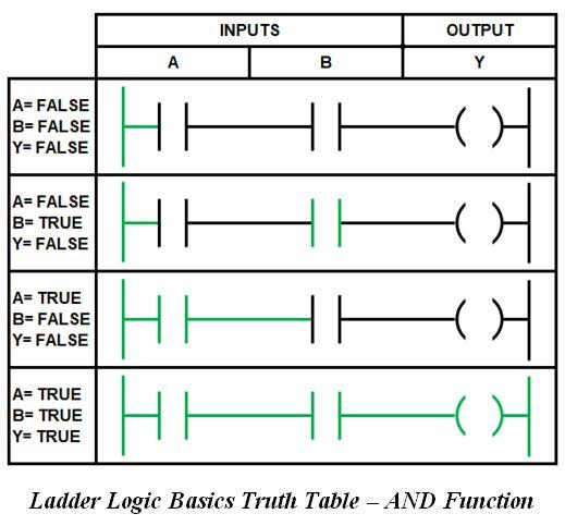 المتحكم المنطقى القابل للبرمجة (PLC) ومنطق السلم Ladder Logic 4f4161e422f74766a2c713c8796eab70