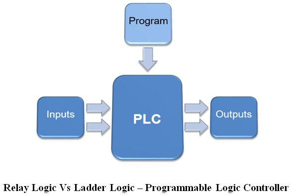 المتحكم المنطقى القابل للبرمجة (PLC) ومنطق السلم Ladder Logic 63d9244d5b9d48dc8c6955a9c10481d7