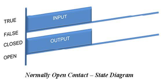 المتحكم المنطقى القابل للبرمجة (PLC) ومنطق السلم Ladder Logic 64a6d64ec6cf4ee98f9374d07a4b4d74