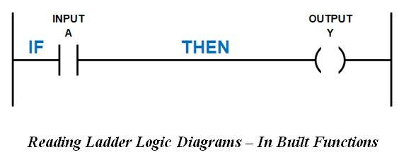 المتحكم المنطقى القابل للبرمجة (PLC) ومنطق السلم Ladder Logic 64f24c890def4d55b35c1b4dfb4b25be