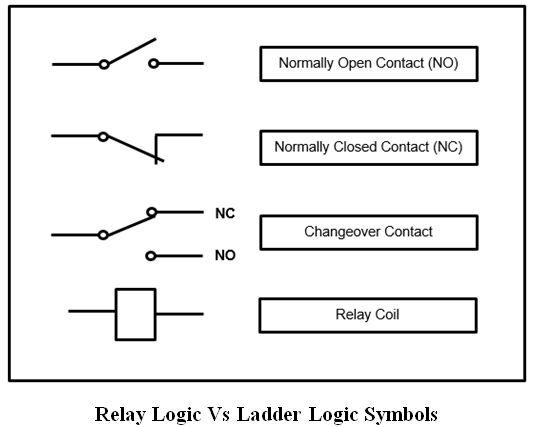المتحكم المنطقى القابل للبرمجة (PLC) ومنطق السلم Ladder Logic A12892d9810641aea2637bba2feb69cf
