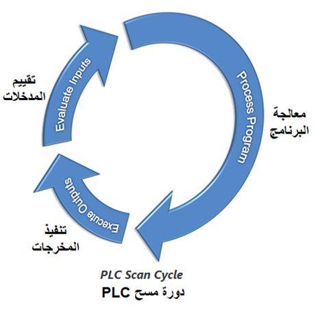 المتحكم المنطقى القابل للبرمجة (PLC) ومنطق السلم Ladder Logic A1db2a0b4c0d40cdb1378453990f0ef9