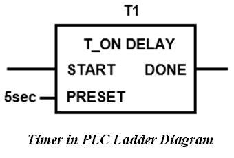 المتحكم المنطقى القابل للبرمجة (PLC) ومنطق السلم Ladder Logic A60df68fe14e4fa1acc3f53da5d97a74