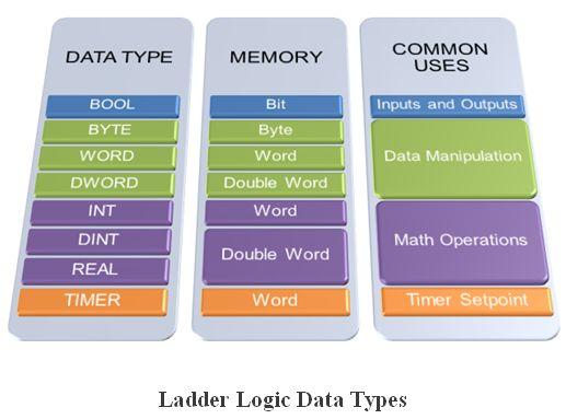 المتحكم المنطقى القابل للبرمجة (PLC) ومنطق السلم Ladder Logic A94e20ee937d4ecfb8f429d602e52638