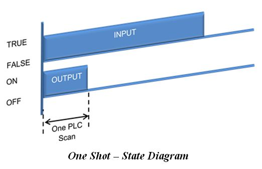 المتحكم المنطقى القابل للبرمجة (PLC) ومنطق السلم Ladder Logic B274efc68f804abfa1097b3388dd527a