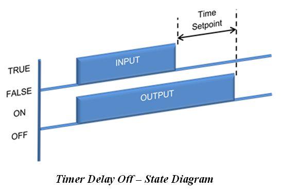 المتحكم المنطقى القابل للبرمجة (PLC) ومنطق السلم Ladder Logic B8de5156b1964e068f8062698cef2974