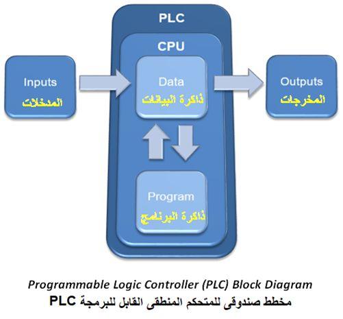 المتحكم المنطقى القابل للبرمجة (PLC) ومنطق السلم Ladder Logic Ca95c6f160e54aeaa2b77651735524fd