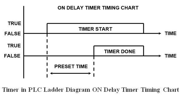 المتحكم المنطقى القابل للبرمجة (PLC) ومنطق السلم Ladder Logic D5706ba186b34190a2244cedbc1abf9f