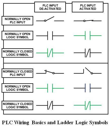 المتحكم المنطقى القابل للبرمجة (PLC) ومنطق السلم Ladder Logic Ede4ef14b7b54cd3b26e78fe960c1778