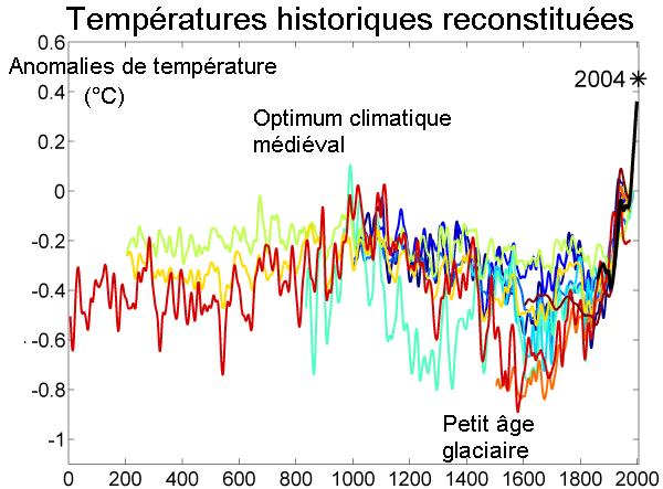 Réchauffement climatique (chapitre 2) - Page 5 2000_Year_Temperature_Comparison_fr