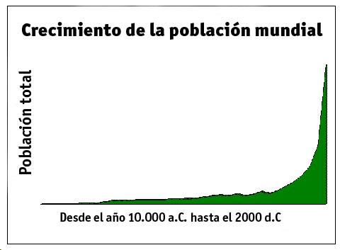 El crecimiento de las poblaciones Crecimiento_poblacion_mundial