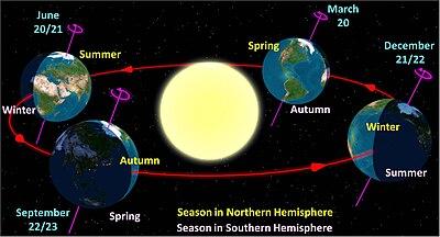 Hoy 21 de Junio corresponde al solsticio de invierno en el hemisferio Sur 400px-North_season