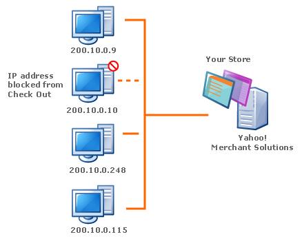 عنوان الاي بي (IP Address) Ip_block_sgl_3