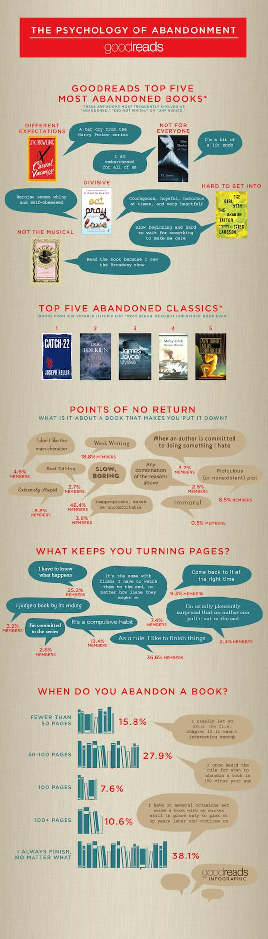 La psicología del abandono de un libro Goodreads-to-5-most-abandoned-books-infographic