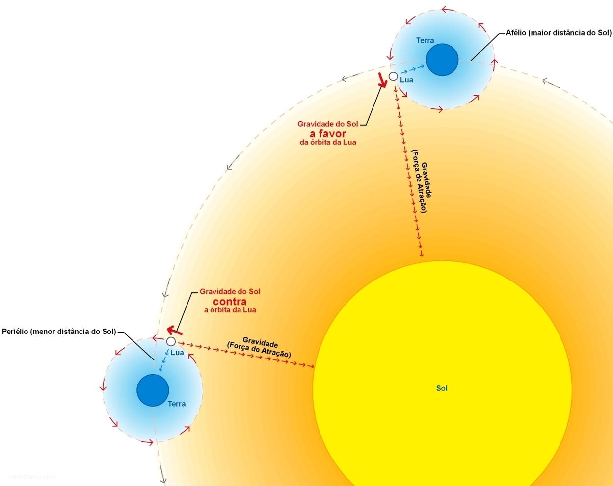 Dúvida sobre as órbitas Orbita