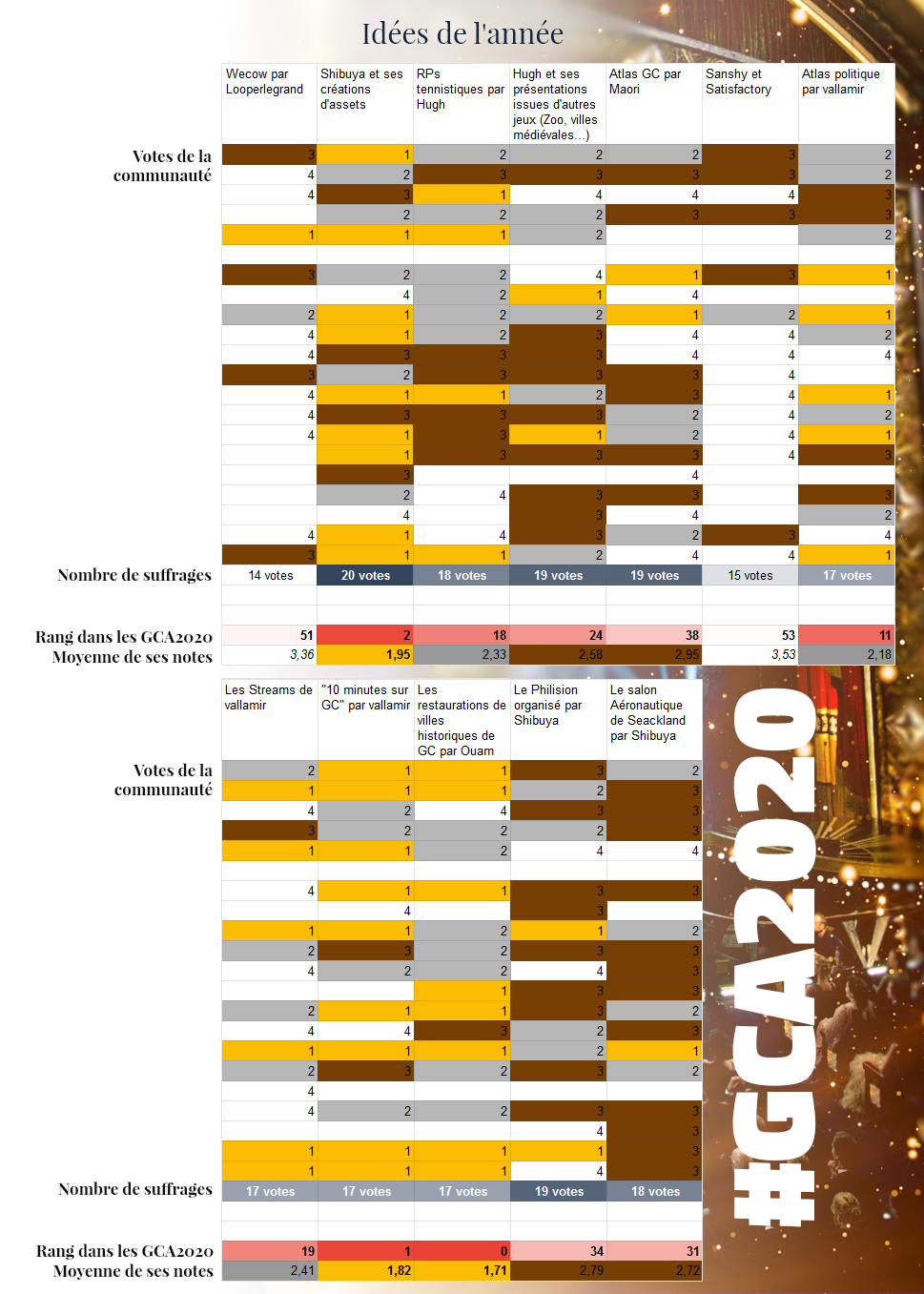 GCA | Les résultats - Page 8 GCA2020_id%C3%A9es