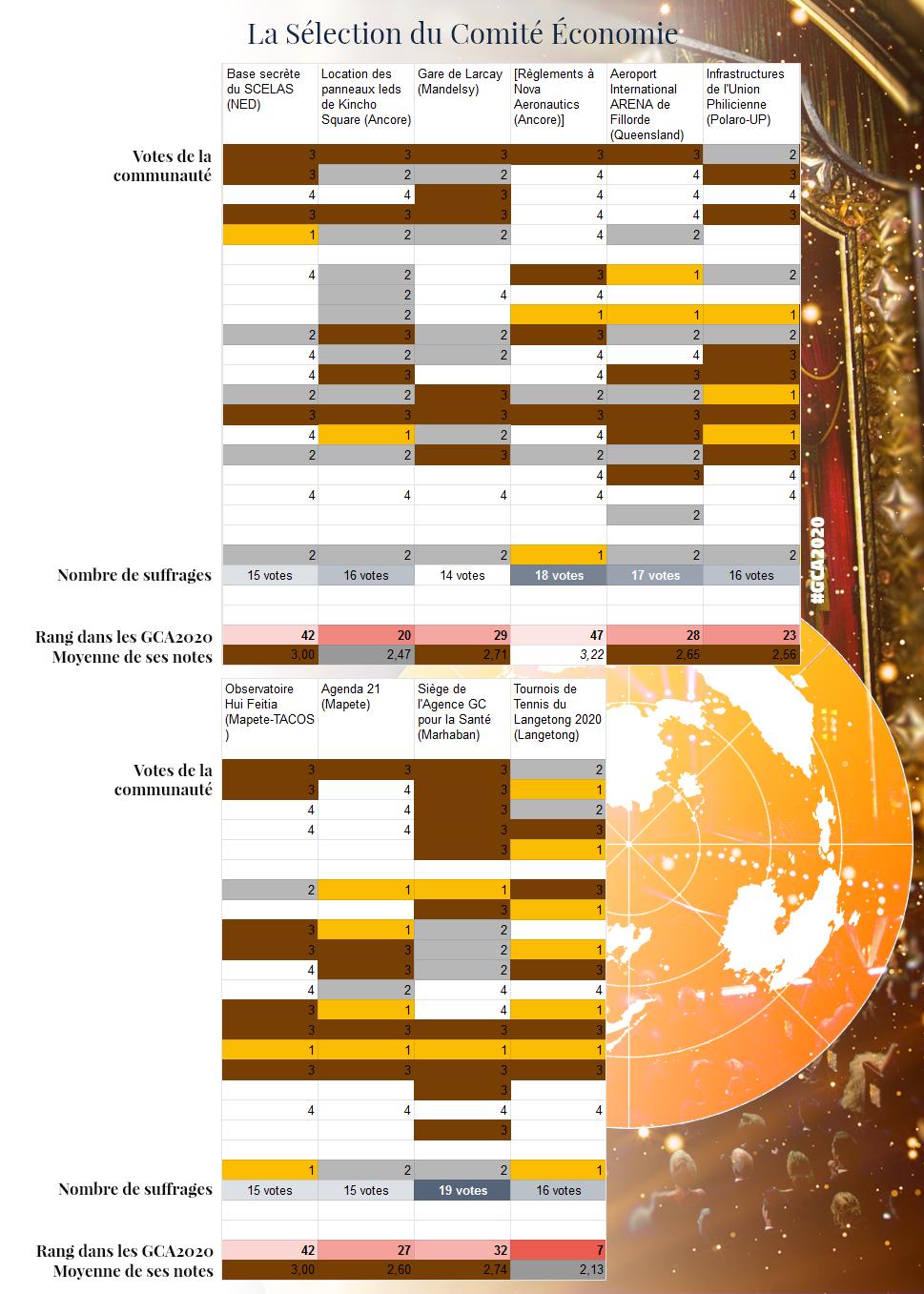 GCA | Les résultats - Page 8 GCA2020_CEGC