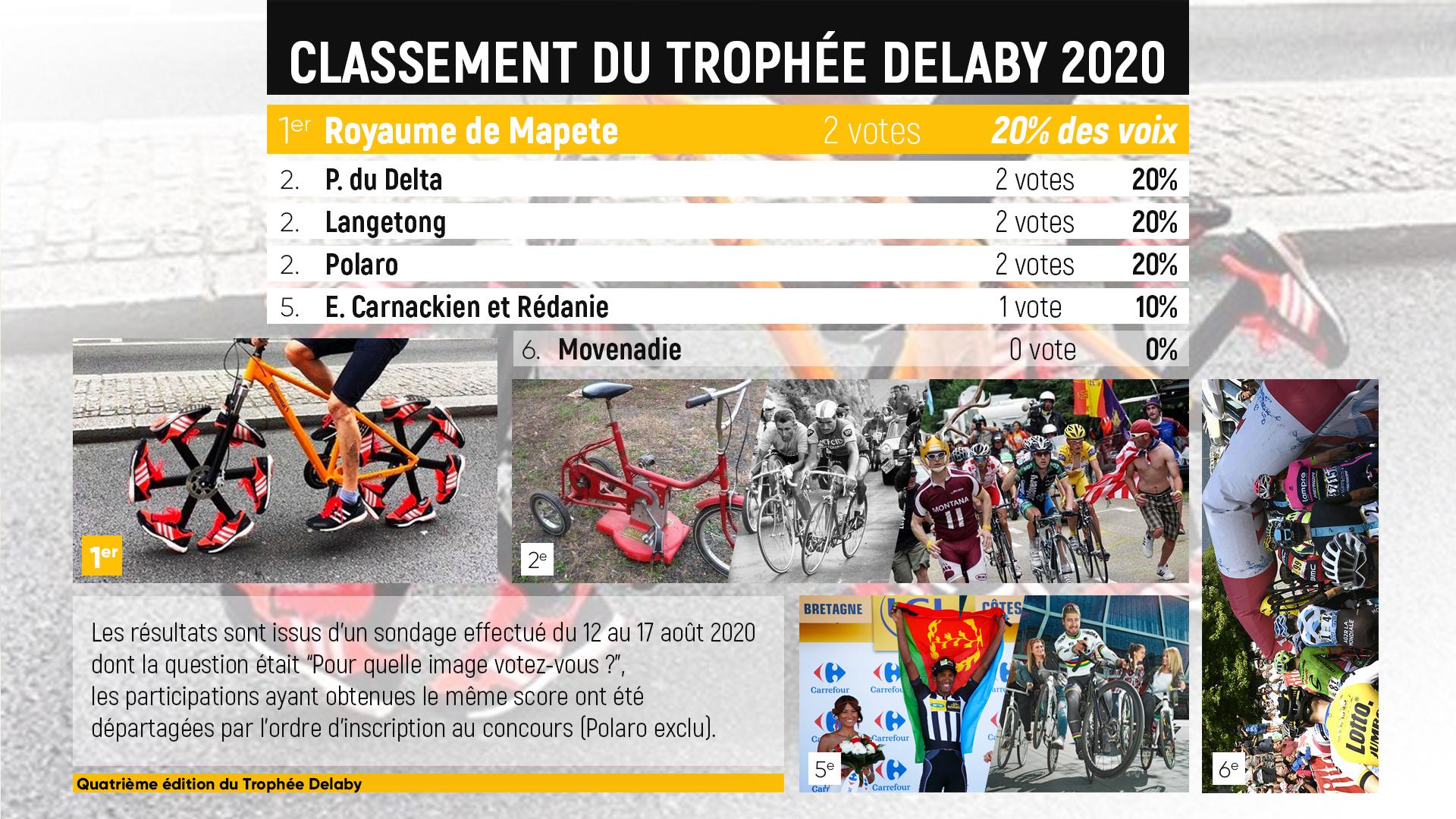 Trophée V. Delaby - Page 9 TdP_-_Troph%C3%A9e_Delaby_r%C3%A9sultats_2020