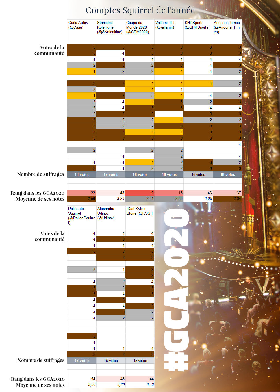 GCA | Les résultats - Page 8 GCA2020_squirrel