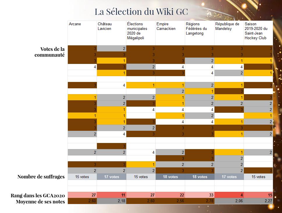 GCA | Les résultats - Page 8 GCA2020_wiki