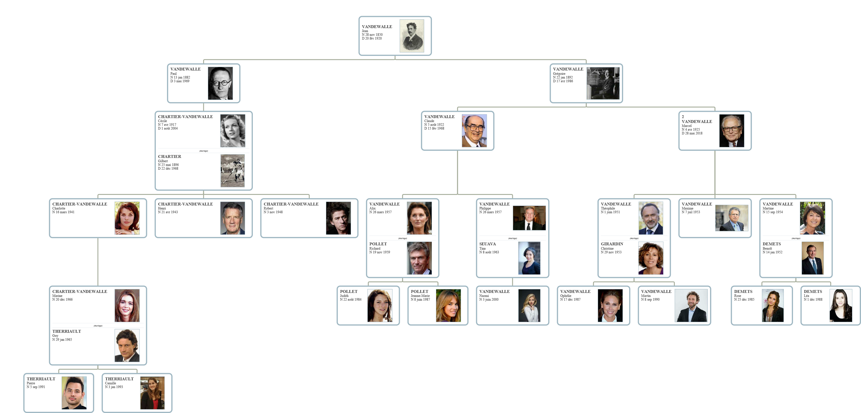 Groupe Vandewalle Famille_Vandewalle