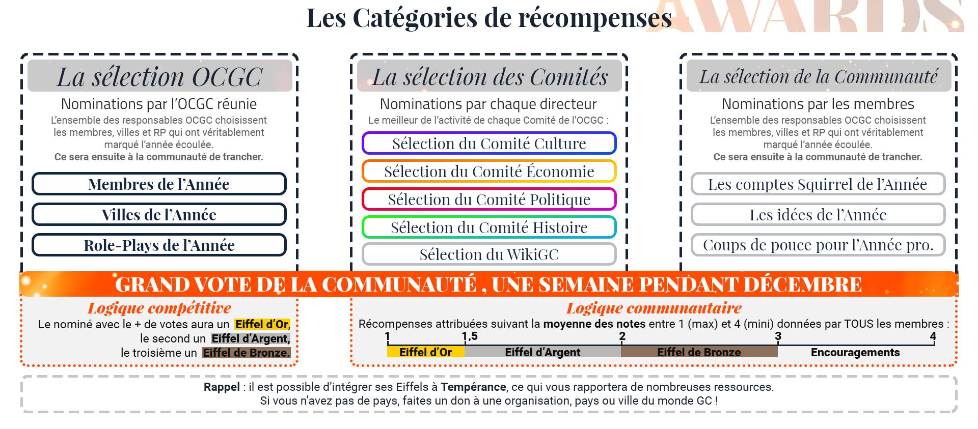 GCA | Les résultats - Page 3 GCA2020_infographie