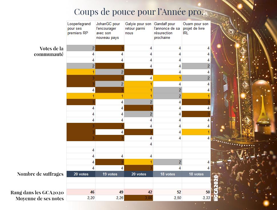 GCA | Les résultats - Page 8 GCA2020_coups_de_pouce