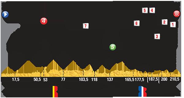 Tour de France  2015 (2.UWT) Часть 1. - Страница 3 1433342528_4-stage-profil