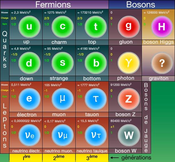 Le livre de Vie de l'Agneau Particules-elementaires