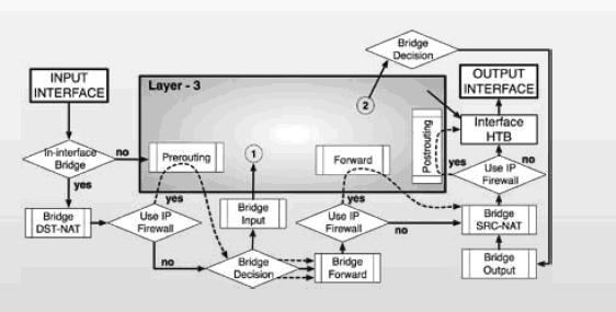 Sử dụng MIKROTIK RouterOS cho việc quản lý truy cập Internet Mikrotik%20RouterOS-10