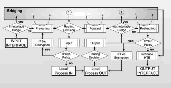 Sử dụng MIKROTIK RouterOS cho việc quản lý truy cập Internet Mikrotik%20RouterOS-6