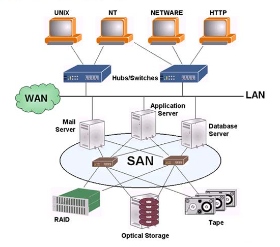 DAS, NAS và SAN - giải pháp lưu trữ nào phù hợp A787859e08-phan-biet-das-nas-va-san-3