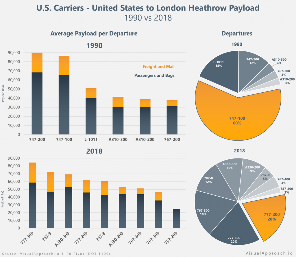 Prospective aviation commerciale - Page 4 US_LHR_Payload-1024x894