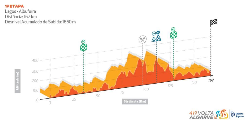 Volta ao Algarve - UCI 2.1 Perfil_etapa1-1024x512