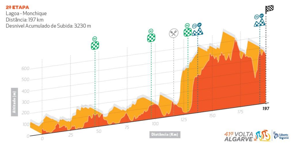 Volta ao Algarve - UCI 2.1 Perfil_etapa2-1024x512