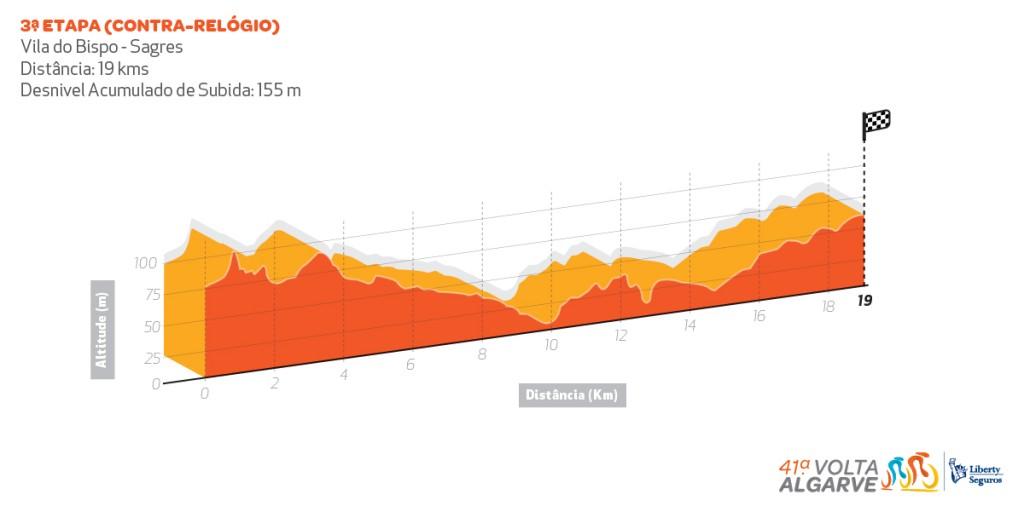 Volta ao Algarve - UCI 2.1 Perfil_etapa3-1024x512