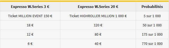Winamax Series XIX : 11 000 000 € et des Expresso Qualifier 2082f997f047f162571ef39b6c97623659203c21