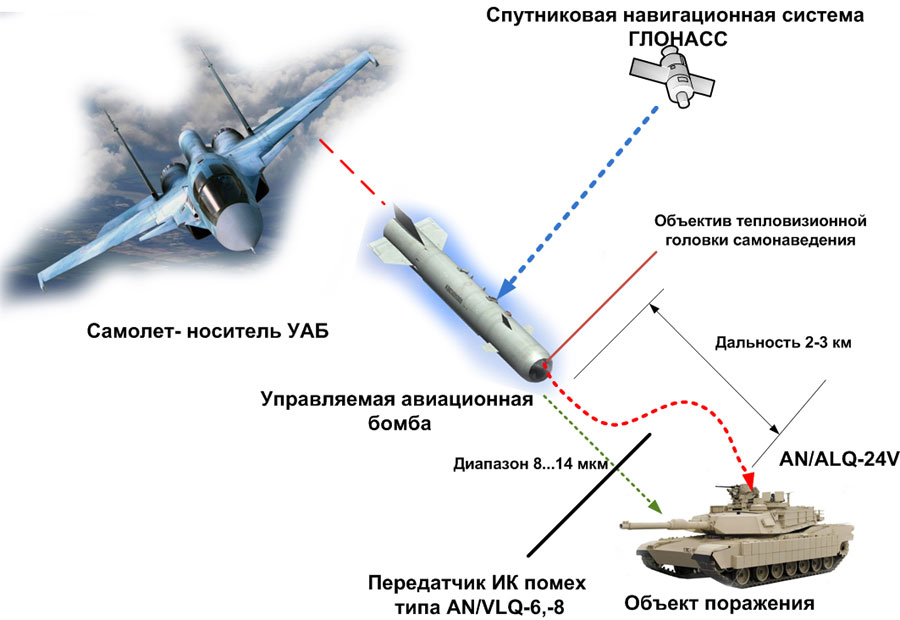 Precision Guided Munitions in RuAF Pomehi-uab-gsn