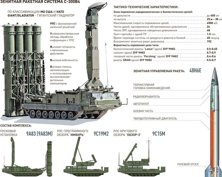 Sistema Almaz-Antey S-300 S-300v4_infograf
