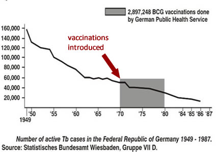 Irrefutable Evidence Shows Historical Application of Vaccines Had No Health Benefit or Impact on Prevention of Infectious Disease Chart-2-mortality-TB-49-87