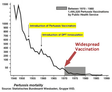 Irrefutable Evidence Shows Historical Application of Vaccines Had No Health Benefit or Impact on Prevention of Infectious Disease Chart-3-mortality-pertussis-46-90