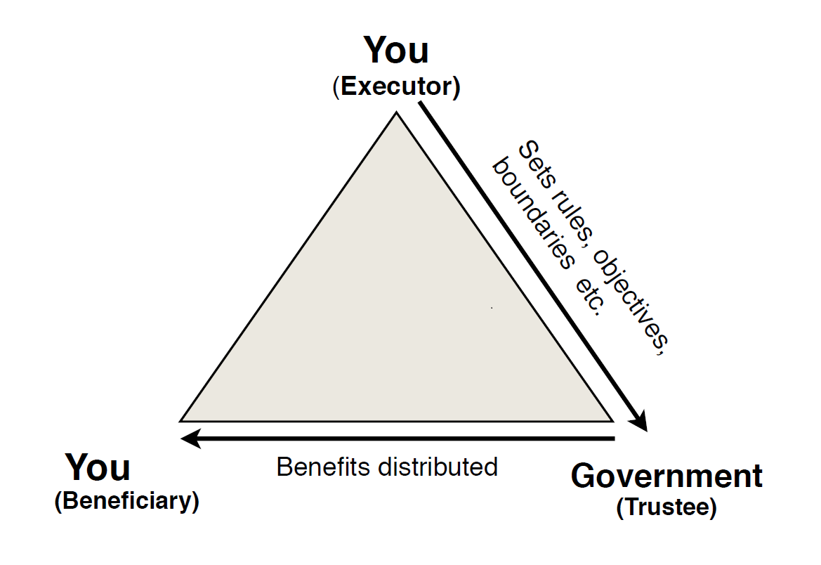 If We Are Free Sovereign Beings, Why Do We Ask For Permission? Trust-relationship-Government-as-Trustee-model