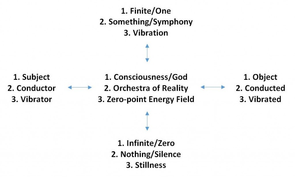 The Orchestra of Reality – Information, Energy and Vibration Orchestra-of-Reality-Table-1024x614