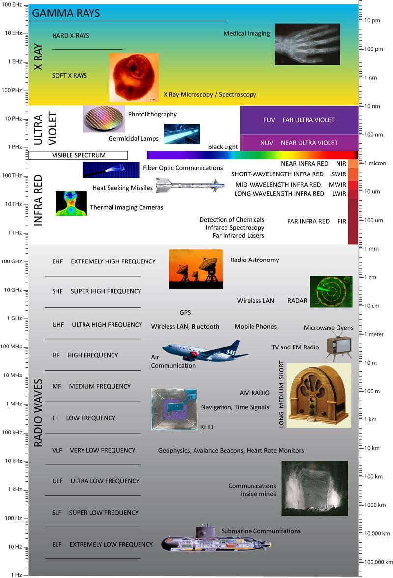 Biophotonics – The Science Behind Energy Healing Biophotonics-the-Science-behind-Energy-Healing-Electromagnetic-Light-Spectrum