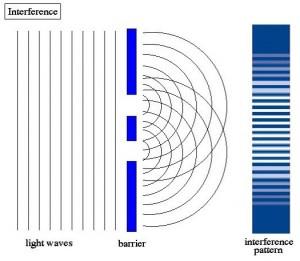Biophotonics – The Science Behind Energy Healing Biophotonics-the-Science-behind-Energy-Healing-Interference-Pattern-2--300x261