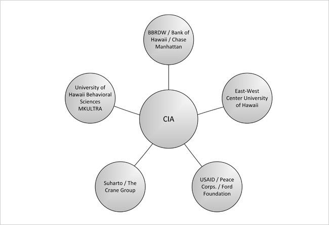 NEIL KEENAN UPDATE | History & Events Timeline CIA-GCA