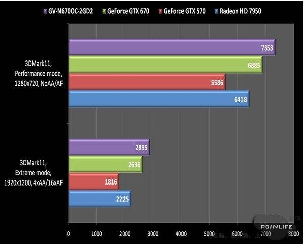 GTX670 (TI ?) Spec - Page 2 GTX-670-3D-Mark-11