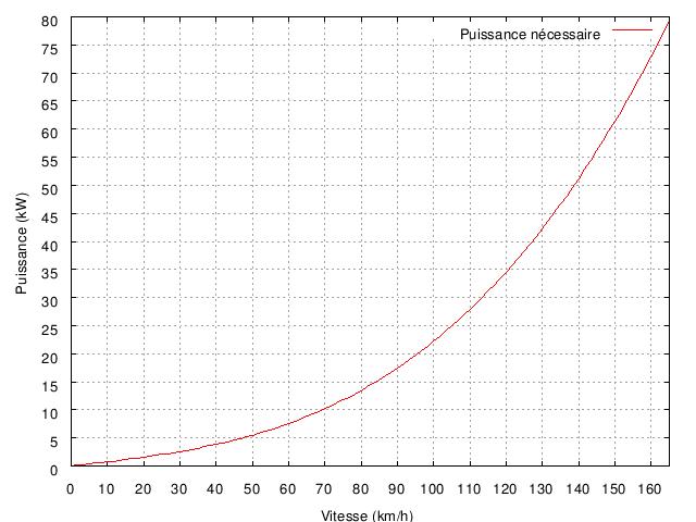 vitesse de rotation du moteur Puissance