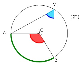 coures mathematique 3eme  Angles_inscrits