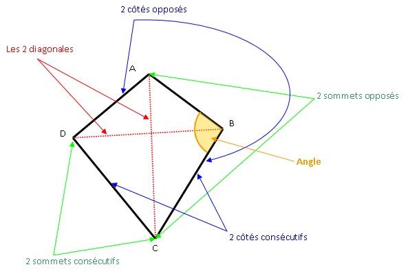coures mathematique-6eme+ 5eme  Figures_usuelles